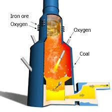 Cyclone converter