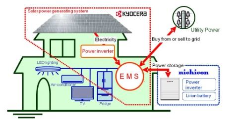 going off grid ems energy out carbon kyoceera and nichicon